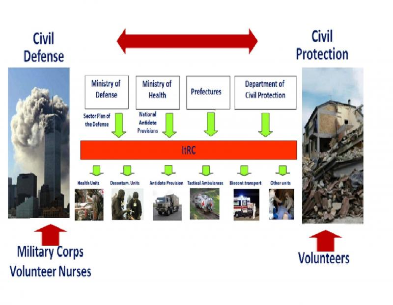 FIG.1. ItRC MC assets and actions in Civile Protection/Civil Defence Environments.