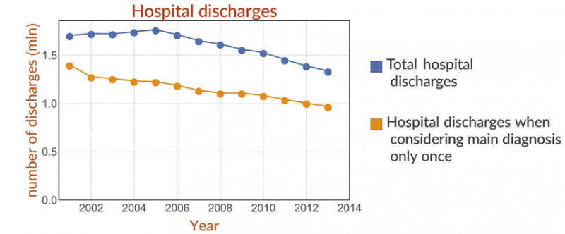 Number of hospital discharges when considering any diagnosis (upper line)  or when considering the main diagnosis only once (lower line).