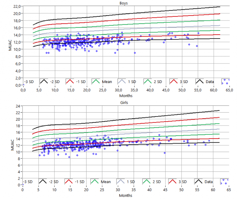 Figure 5. Analyzed MUAC compared with the mean and standard deviation of the standard distribution (boys and girl).