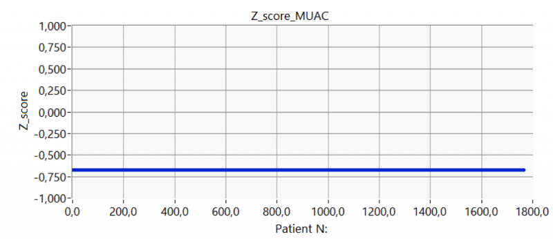 Figure 6. Z_score of first test sample (25th percentile - males): the z-score is constant and equal to -0.6745.