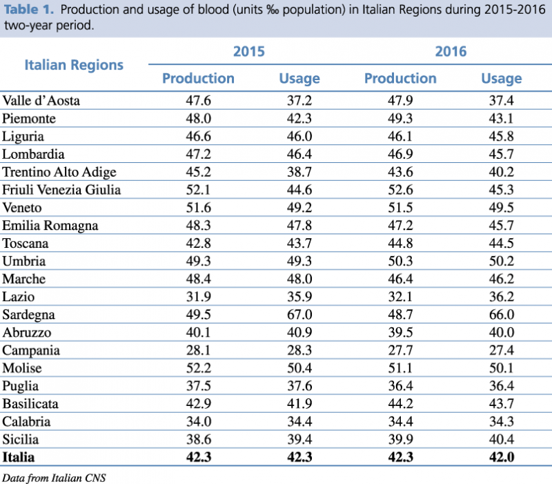 Production and usage of blood (units ‰ population) in Italian Regions during 2015-2016 two-years period.