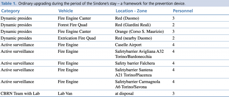 foreseeTable 1. Ordinary upgrading during the period of the Sindone's stay – a framework for the prevention device.
