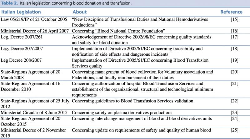 Italian legislation concerning blood donation and transfusion.