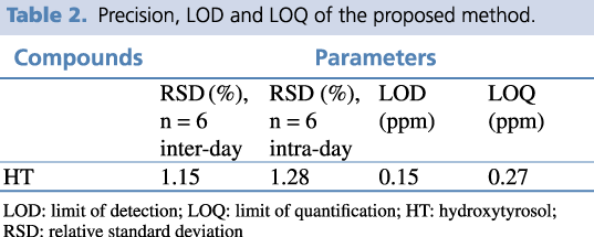 Table 2. Precision, LOD and LOQ of the proposed method.