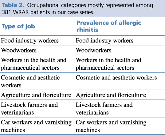 Table 2. Occupational categories mostly represented among 381 WRAR patients in our case series.
