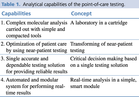 Table 1.Analytical capabilities of the point-of-care testing.