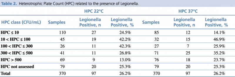 Table 2 - Heterotrophic Plate Count (HPC) related to the presence of Legionella.
