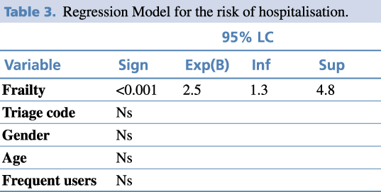 Table 3.Regression Model for the risk of hospitalisation.