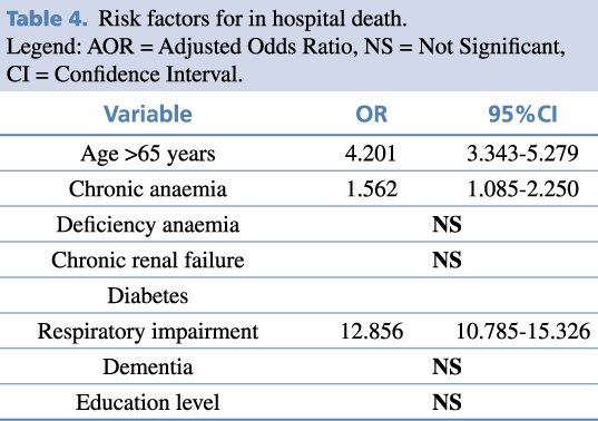 Table 4. Risk factors for in hospital death.