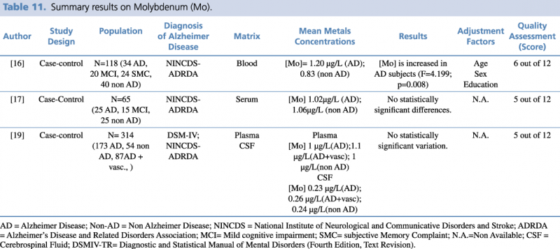 Summary results on Molybdenum (Mo)