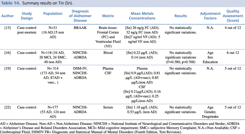 Summary results on Tin (Sn)