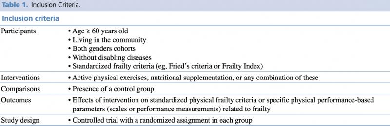 Inclusion criteria of randomized clinical trials