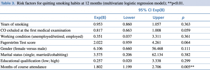 Table 3. Risk factors for quitting smoking habits at 12 months (multivariate logistic regression model).