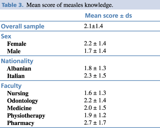 Table 3. Mean score of measles knowledge.