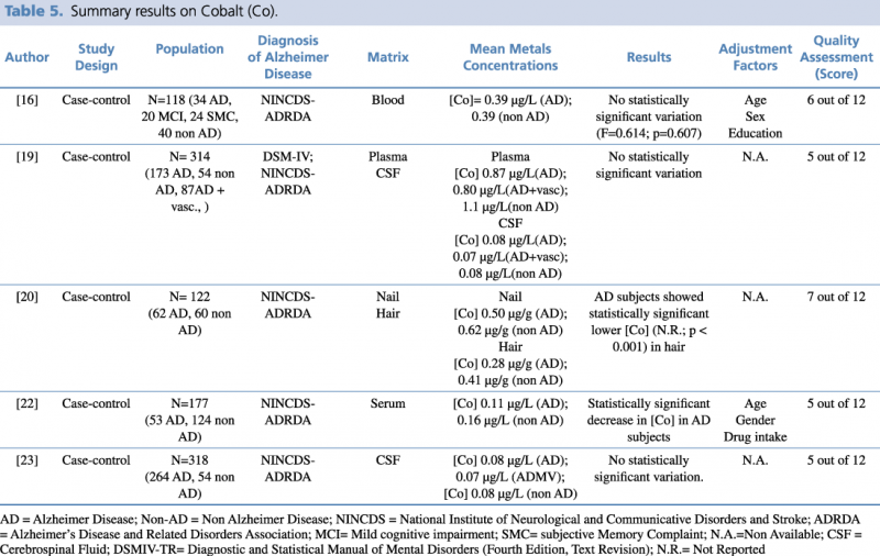 Summary results on Cobalt (Co)