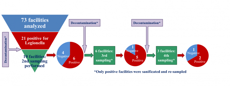 Figure 4 - Repeated water systems' samplings and Legionella persistence