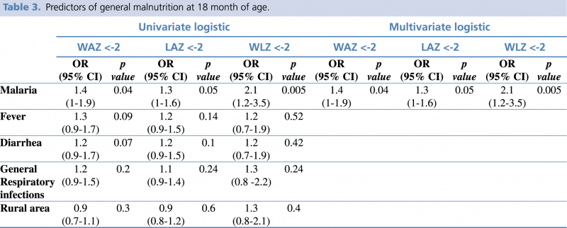 Table 3. Predictors of general malnutrition at 18 month of age