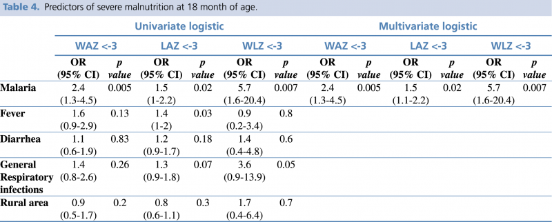 Table 4. Predictors of severe malnutrition at 18 month of age